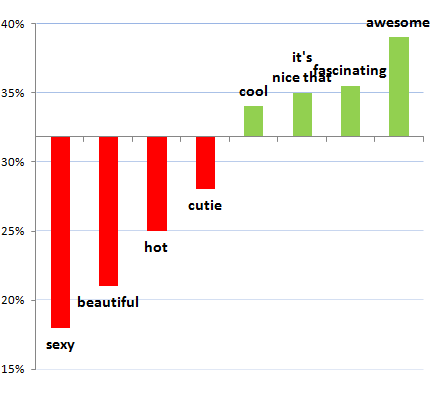Things to say in an online dating message